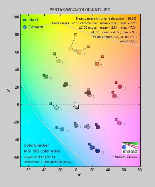 PENTAX-WG-3-COLOR-NAT2_colorerror.png