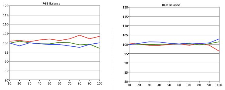 Vizio E50-C1 RGB Balance