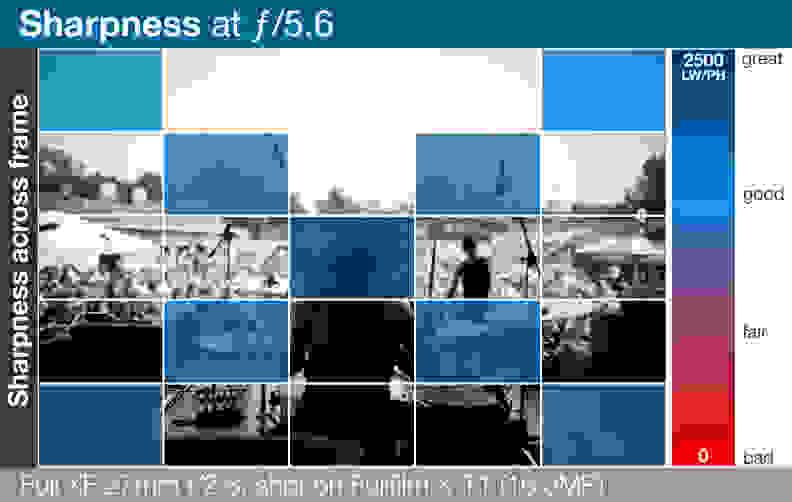 A heatmap of Fujifilm's Fujinon XF 27mm f/2.8's lens sharpness across entire frame.