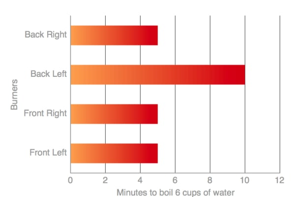 Chart of the time required to boil 6 cups of water