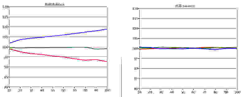 Samsung-UN55H8000-RGB-Balance.jpg