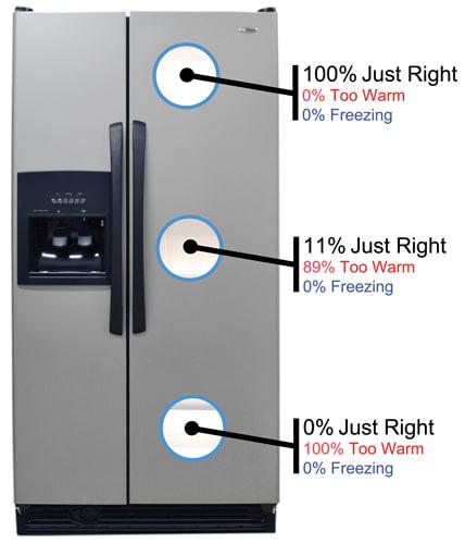 Amana ASD2522WRD Review - Reviewed.com Refrigerators on