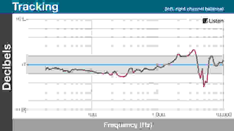 Omni Tracking Chart