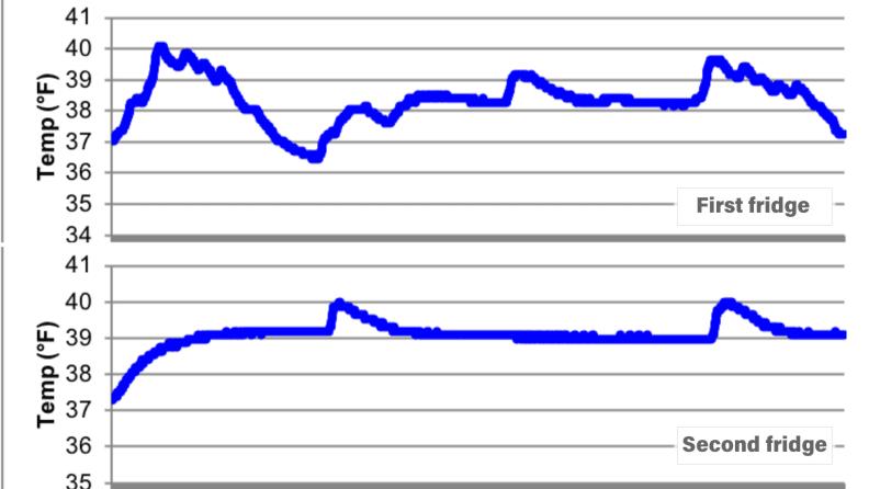 Samsung RF28R7201SR refrigerator temperature data
