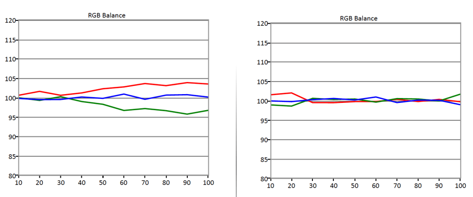 LG-B6-RGB-Balance