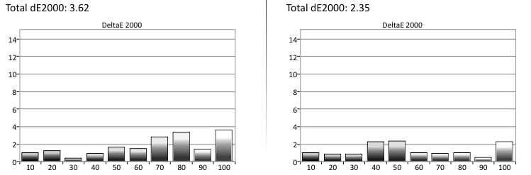Vizio E50-C1 Grayscale Error