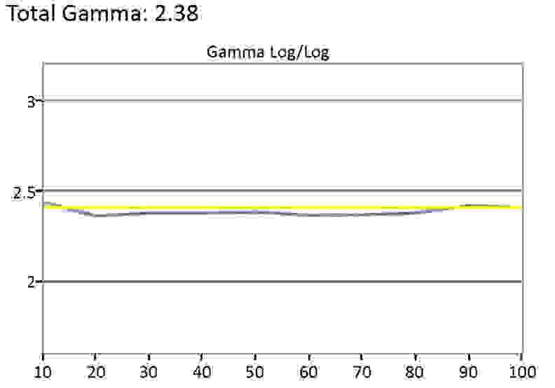 Sony KDL-40R510C gamma sum