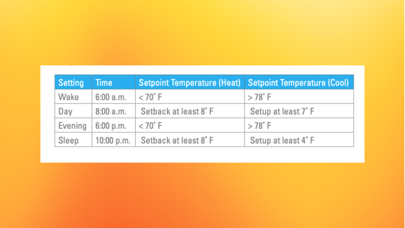 Energy Star recommends ideal temperatures for the home that promote energy efficiency and lead to consumer savings.