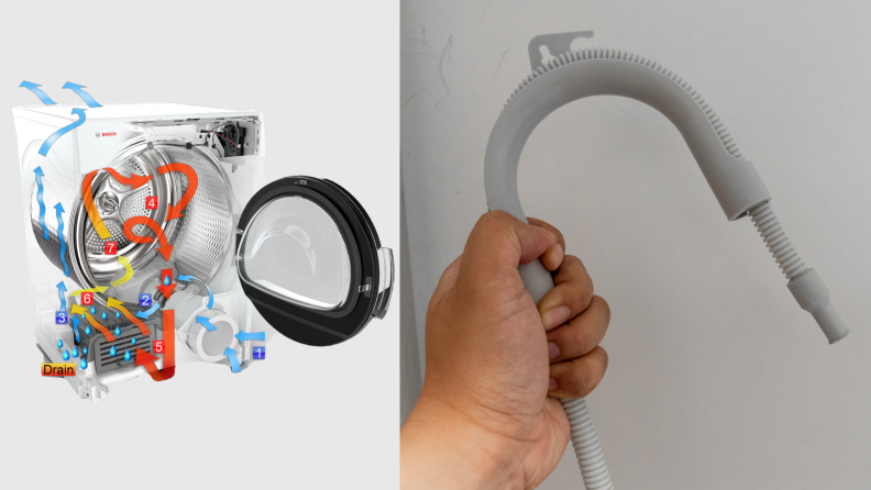 On left, graphic about how this ventless dryer from Bosch works. On right, hand holding dryer drainage hose from Bosch dryer.