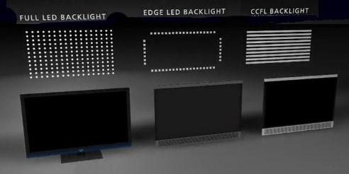 Backlight-Types