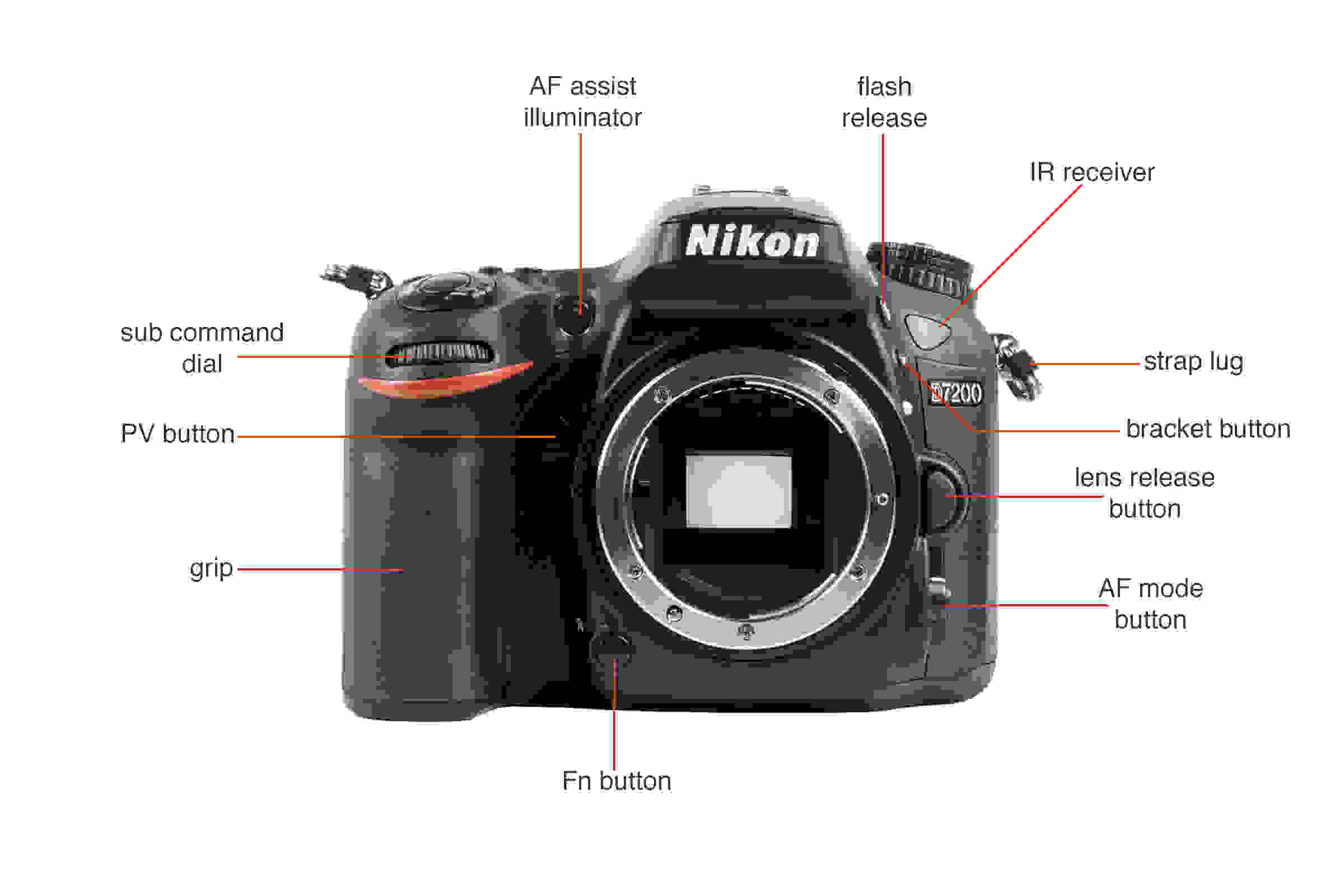 Front view of the Nikon D7200.