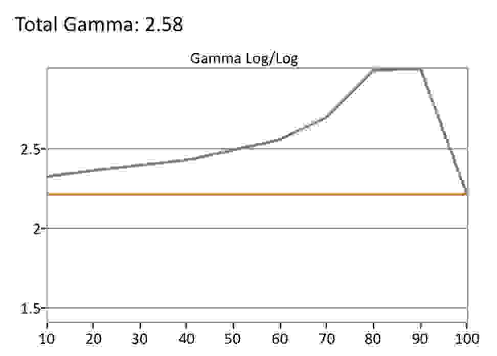 Vizio-E-Series-SDR-Gamma