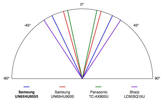 Samsung-UN65HU8550-ViewingAngle.jpg