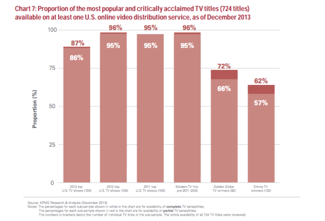 Availability of TV Content