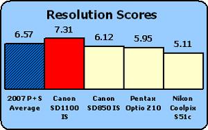Canon-SD1100-rez-comp.jpg
