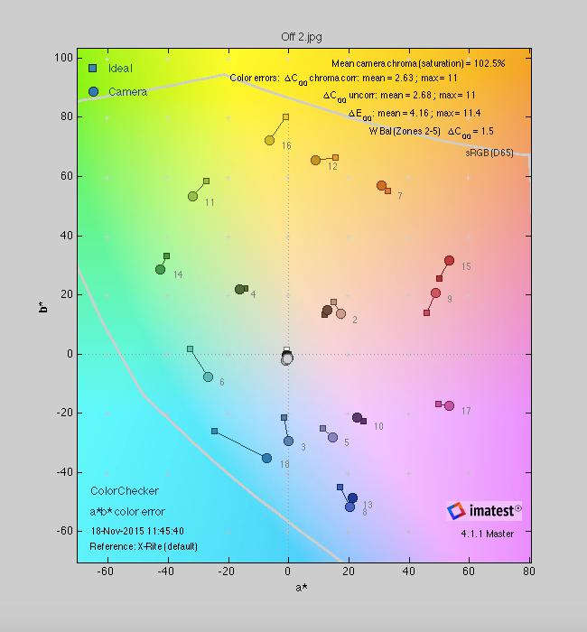 G5 X Color Score