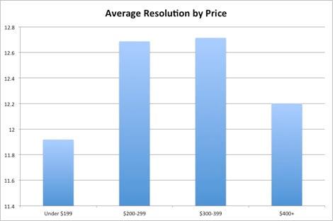 avg_res_by_price_copy.jpg
