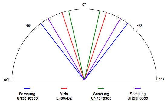 Samsung-UN50F6350-Viewing-Angle.jpg