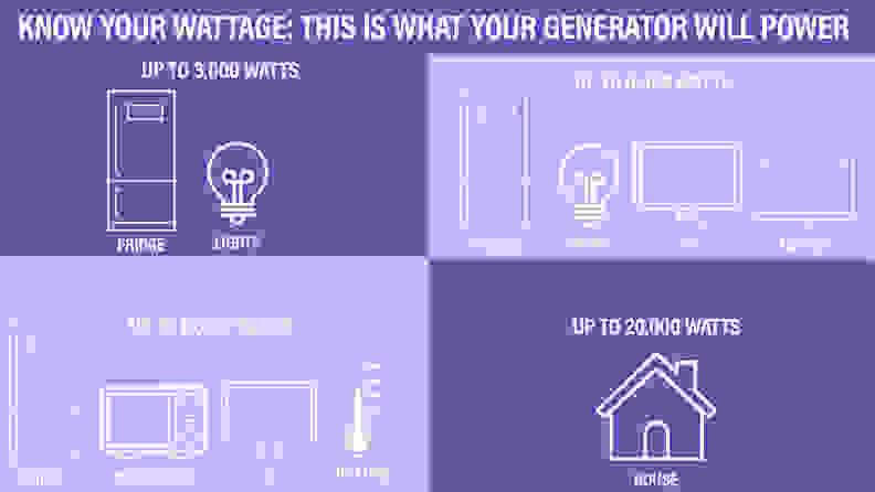 wattage infographic