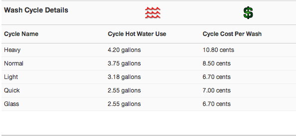 Wash-Cycle-Details.jpg