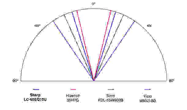 Sharp LC60EQ10U viewing angle comparison