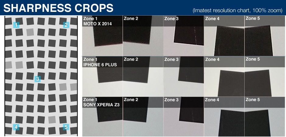 100% crops of a resolution chart as shot by the Motorola Moto X 2014.