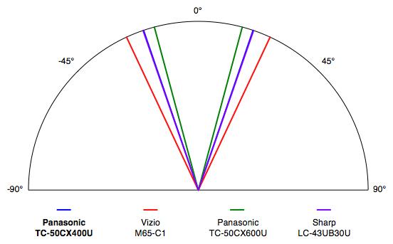 Panasonic-CX400U-ViewingAngle