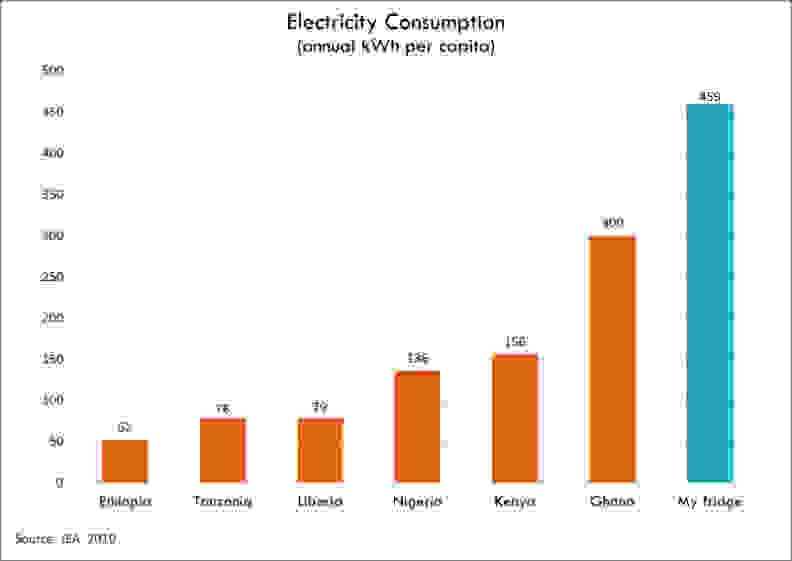 A graph depicting energy consumption of a typical refrigerator compared to citizens of various African nations.