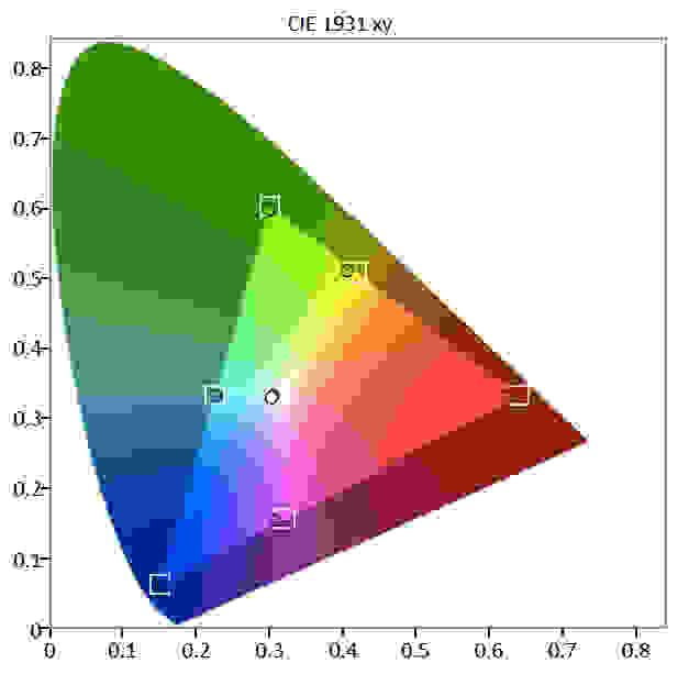Samsung-KU7000-ColorGamut