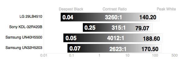 Samsung-UN32H5203-Contrast-Ratio.jpg