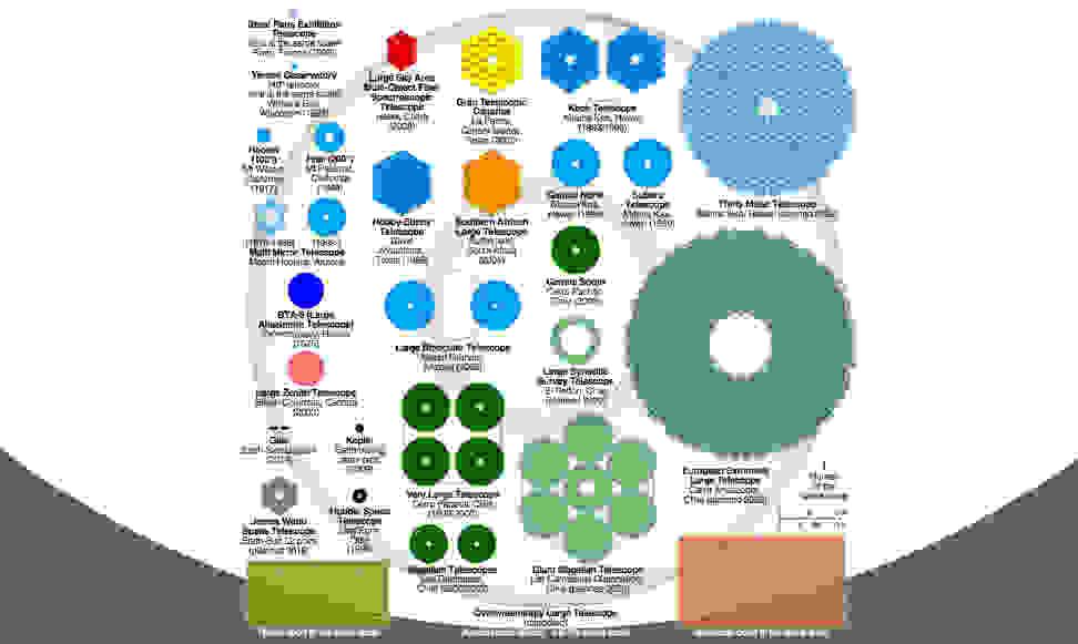 Comparison of Primary Mirror Sizes for Major Telescopes