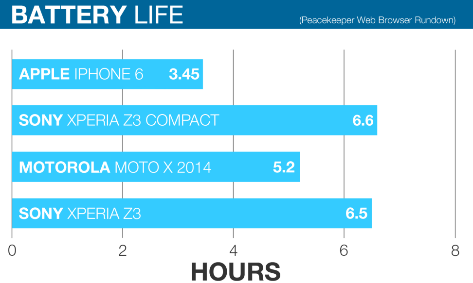 SONY-Z3-COMPACT-BATTERY-COMPARISON-1-fixed.jpg