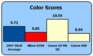 nikon-d300-color-chart3.jpg