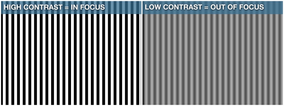 Low contrast vs high contrast