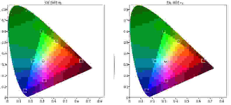 Samsung UN65JS9000 Color Gamut