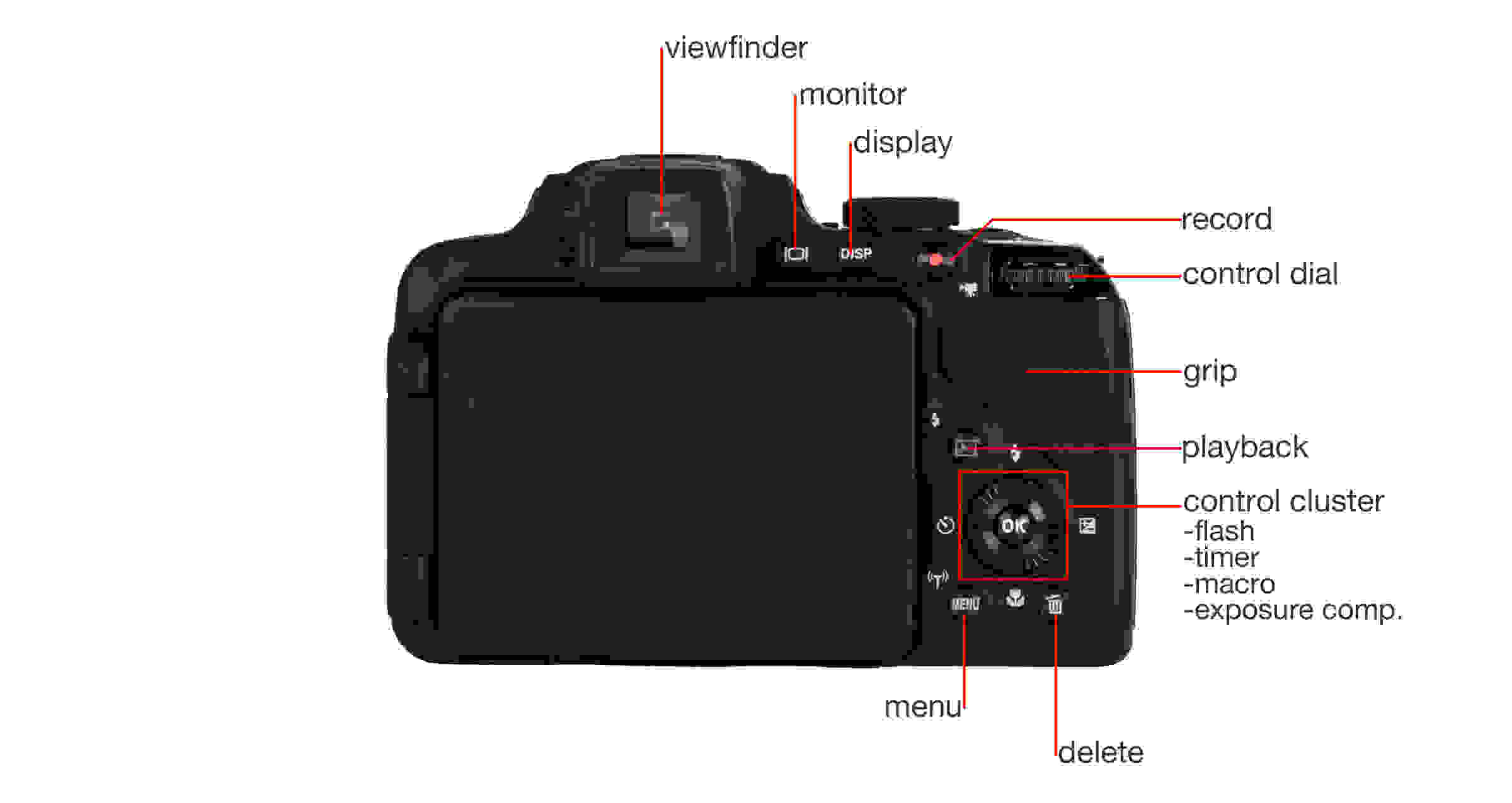A breakdown of the Nikon Coolpix P600's buttons, controls, and features.