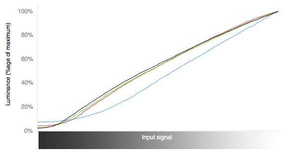 Color Curves Chart