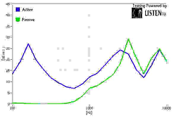 Isolation Graph