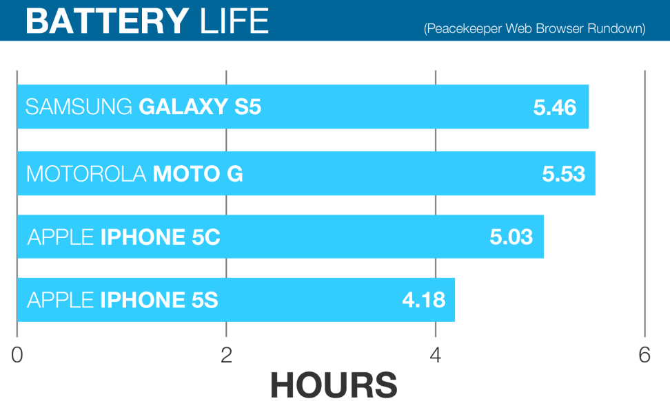 iphone-5s-batterylife.jpg