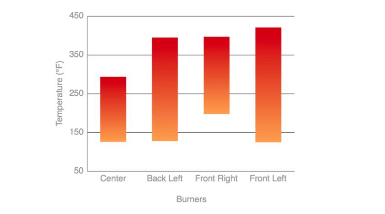 Kenmore Elite 75232 Rangetop Temperature Variance Test Chart