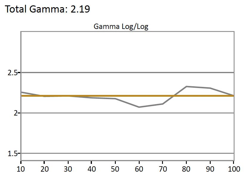 Vizio-P-Gamma