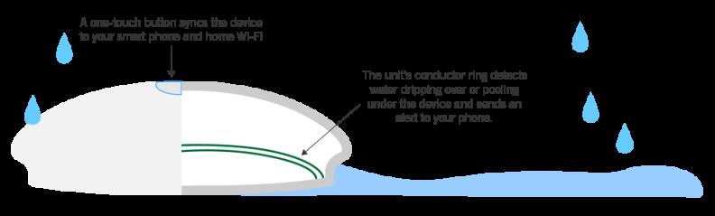 Leak detector graphic