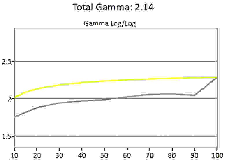 LG-34UM95-Gamma.jpg