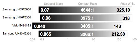 Samsung-UN50F6350-Contrast-Ratio.jpg