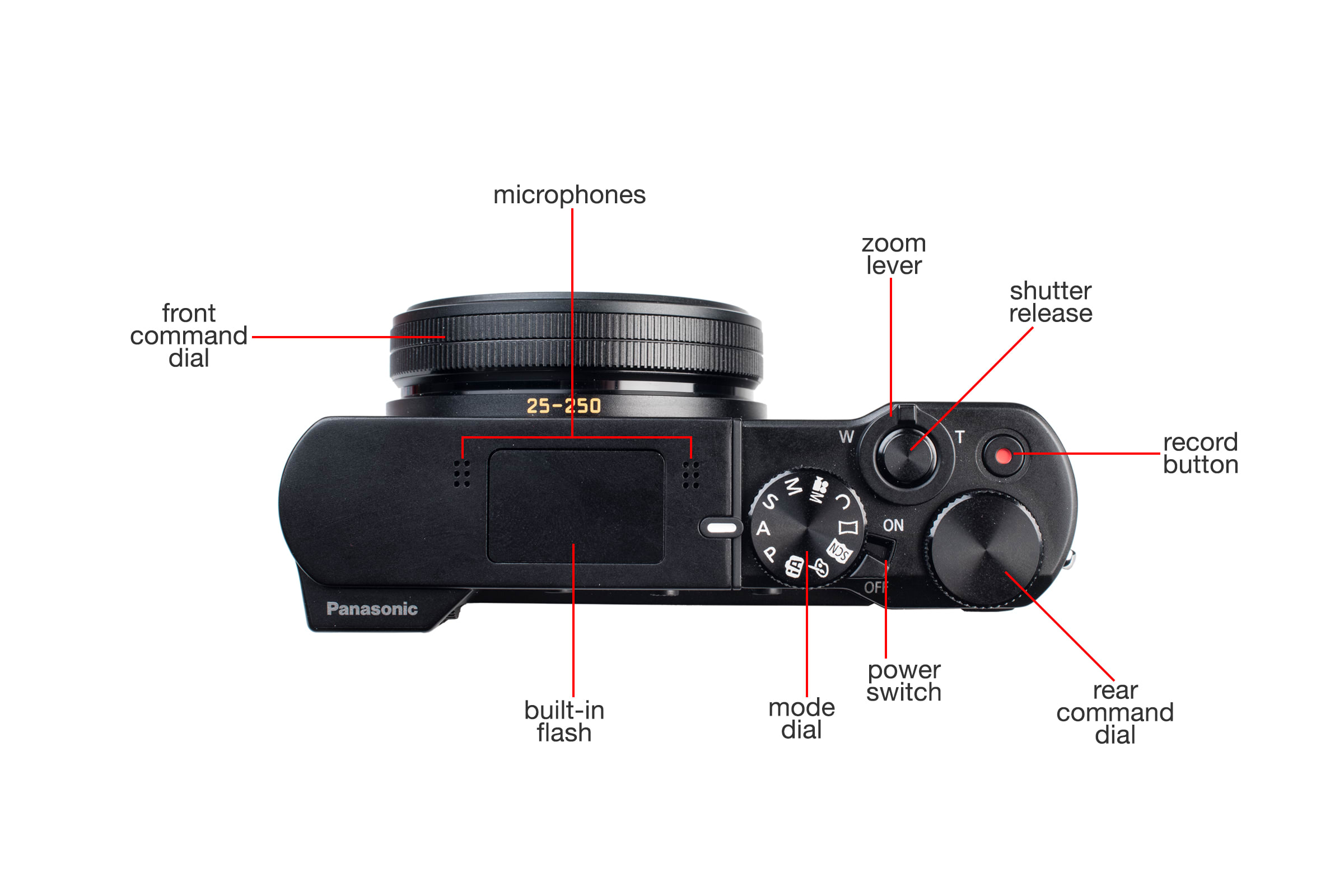 Top view of the Panasonic Lumix ZS100.