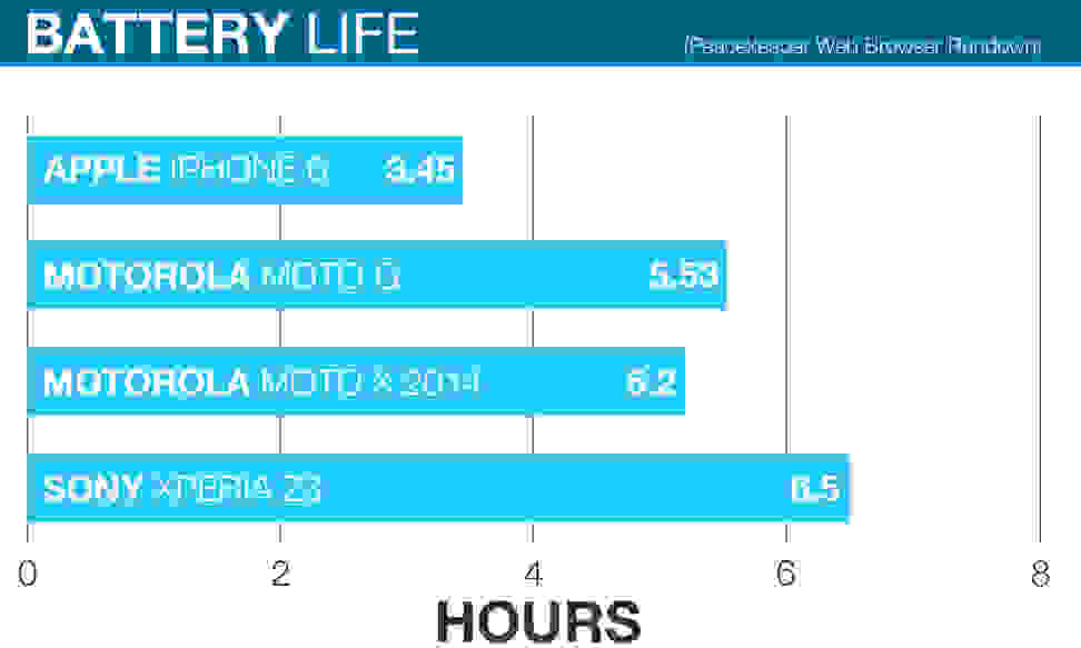 MOTOROLA-MOTO-X-2014-REVIEW-BATTERY-COMPARISON-CHART.jpg