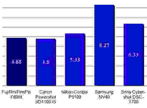 Fuji-F60fd-dynamic-range-scores.jpg
