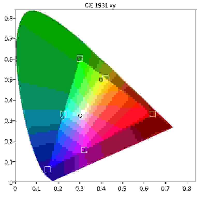 Samsung-Q8-SDR-Gamut
