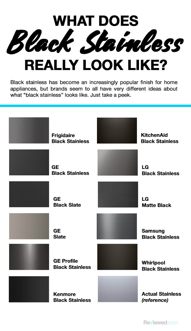 What does black stainless really look like - a chart