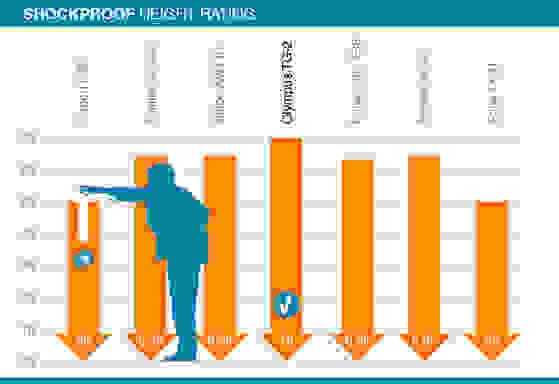 Shockproof_Chart_01.jpg